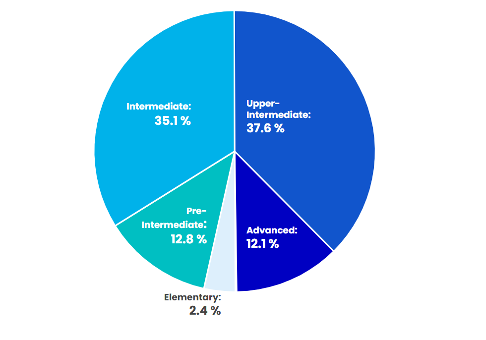 Pie chart - English level in IT industry (Ukraine)