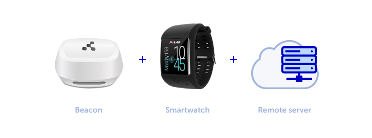 Beacon, Smart Watch, Remote server - devices for hygiene monitoring