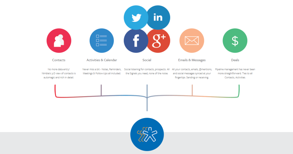 Facebook, LinkedIn, Google+, Foursquare and Twitter | Lemberg Solutions blog